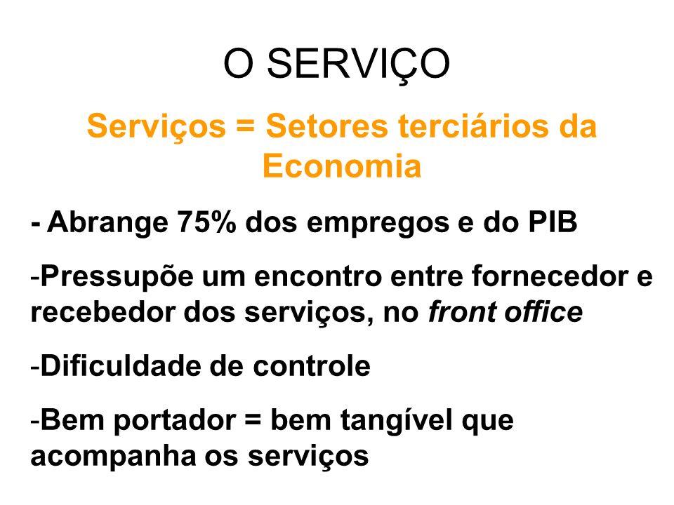 O SERVIÇO Serviços = Setores terciários da Economia - Abrange 75% dos empregos e do PIB -Pressupõe um encontro entre fornecedor e recebedor dos serviços, no front office -Dificuldade de controle -Bem portador = bem tangível que acompanha os serviços