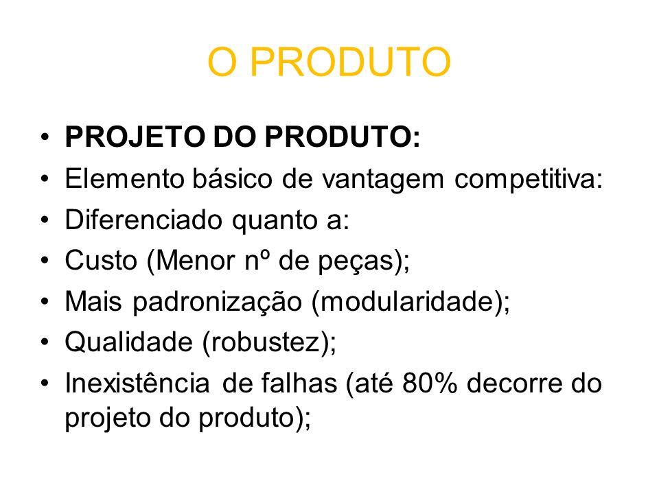 O PRODUTO PROJETO DO PRODUTO: Elemento básico de vantagem competitiva: Diferenciado quanto a: Custo (Menor nº de peças); Mais padronização (modularidade); Qualidade (robustez); Inexistência de falhas (até 80% decorre do projeto do produto);