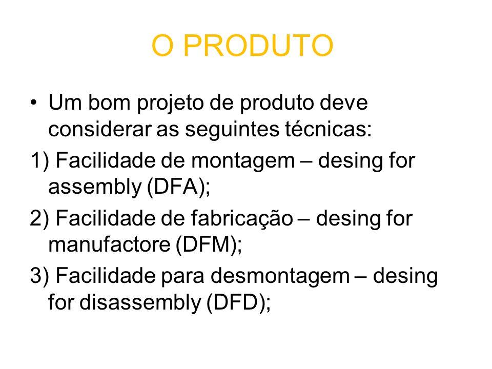 O PRODUTO Um bom projeto de produto deve considerar as seguintes técnicas: 1) Facilidade de montagem – desing for assembly (DFA); 2) Facilidade de fabricação – desing for manufactore (DFM); 3) Facilidade para desmontagem – desing for disassembly (DFD);