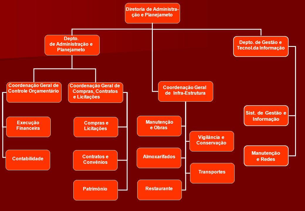 Diretoria de Administra- ção e Planejameto Coordenação Geral de Compras, Contratos e Licitações Coordenação Geral de Infra-Estrutura Compras e Licitaç