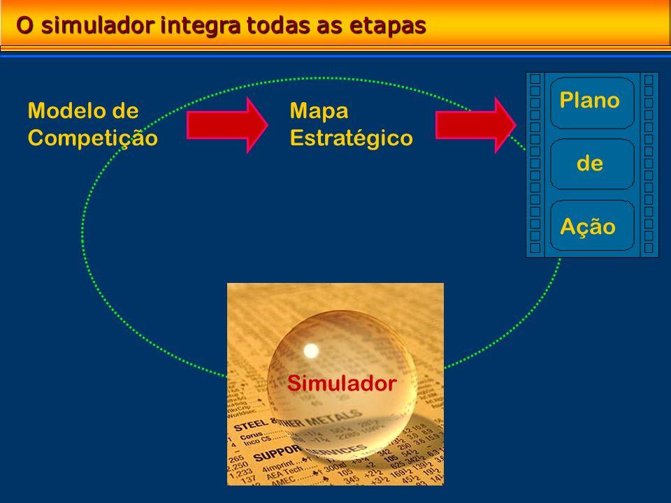 O simulador integra todas as etapas Modelo de Competição Simulador Mapa Estratégico Plano de Ação