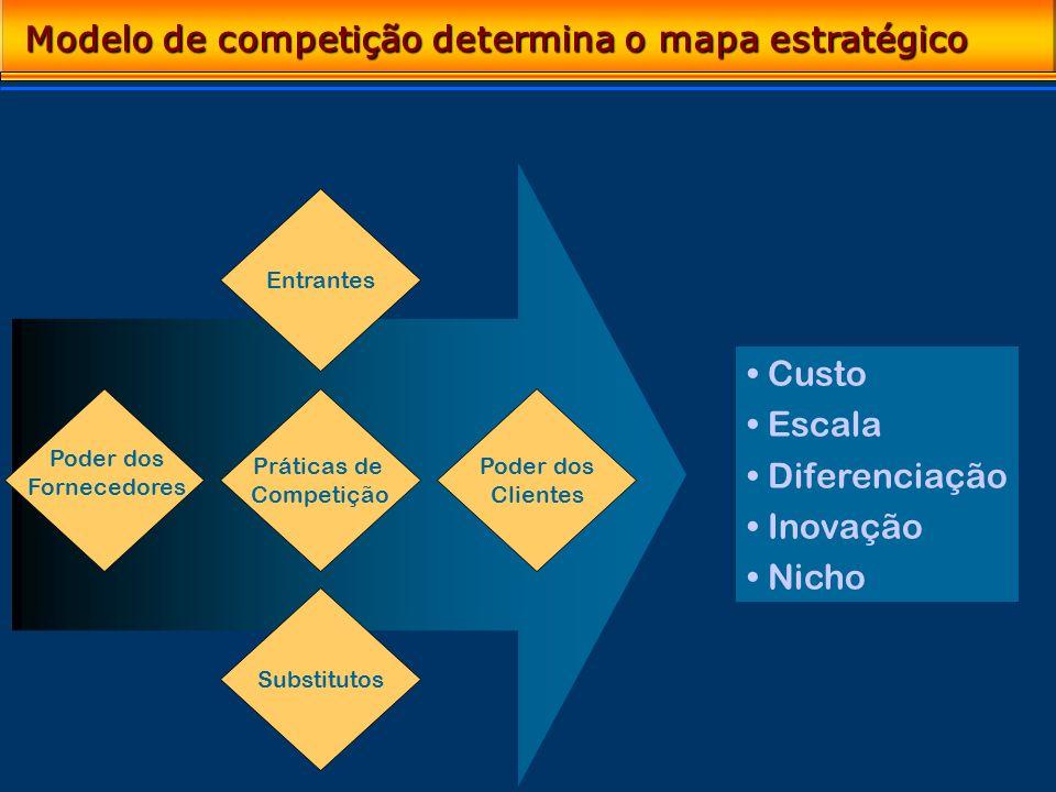 Entrantes Poder dos Clientes Substitutos Práticas de Competição Custo Escala Diferenciação Inovação Nicho Modelo de competição determina o mapa estrat