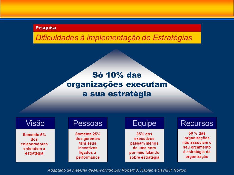 Dificuldades à implementação de Estratégias VisãoPessoasEquipeRecursos Somente 5% dos colaboradores entendem a estratégia Somente 25% dos gerentes tem