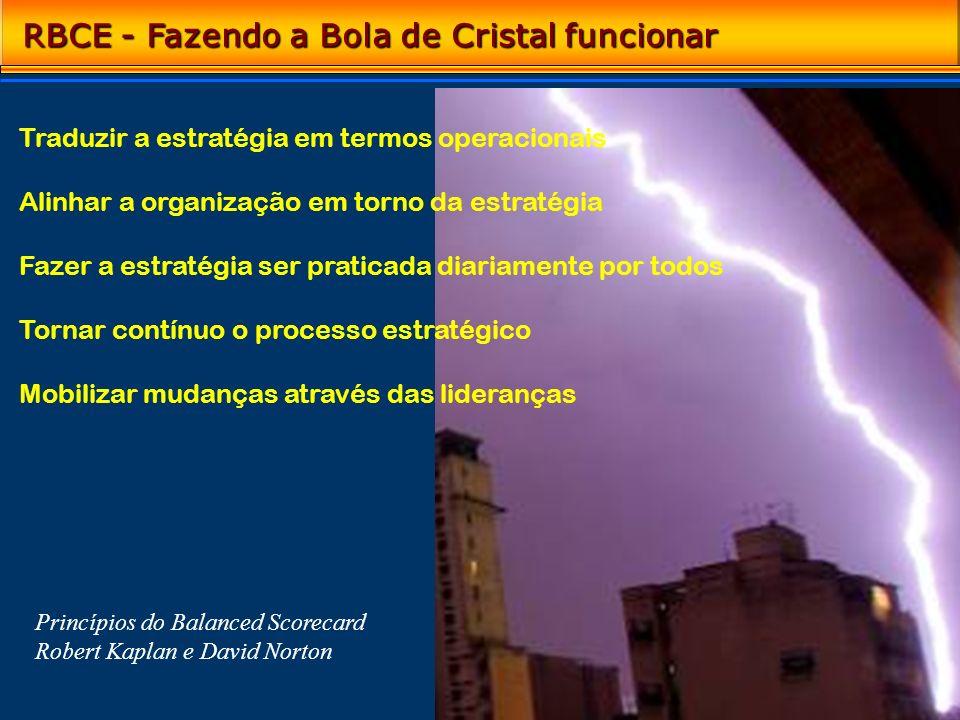 RBCE - Fazendo a Bola de Cristal funcionar Traduzir a estratégia em termos operacionais Alinhar a organização em torno da estratégia Fazer a estratégi