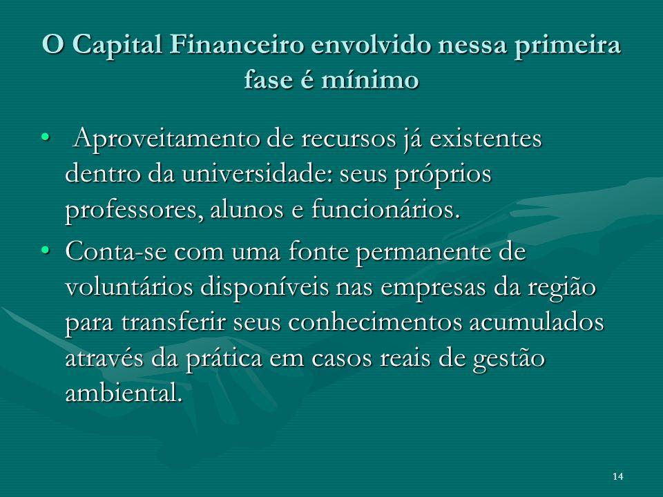 14 O Capital Financeiro envolvido nessa primeira fase é mínimo Aproveitamento de recursos já existentes dentro da universidade: seus próprios professo