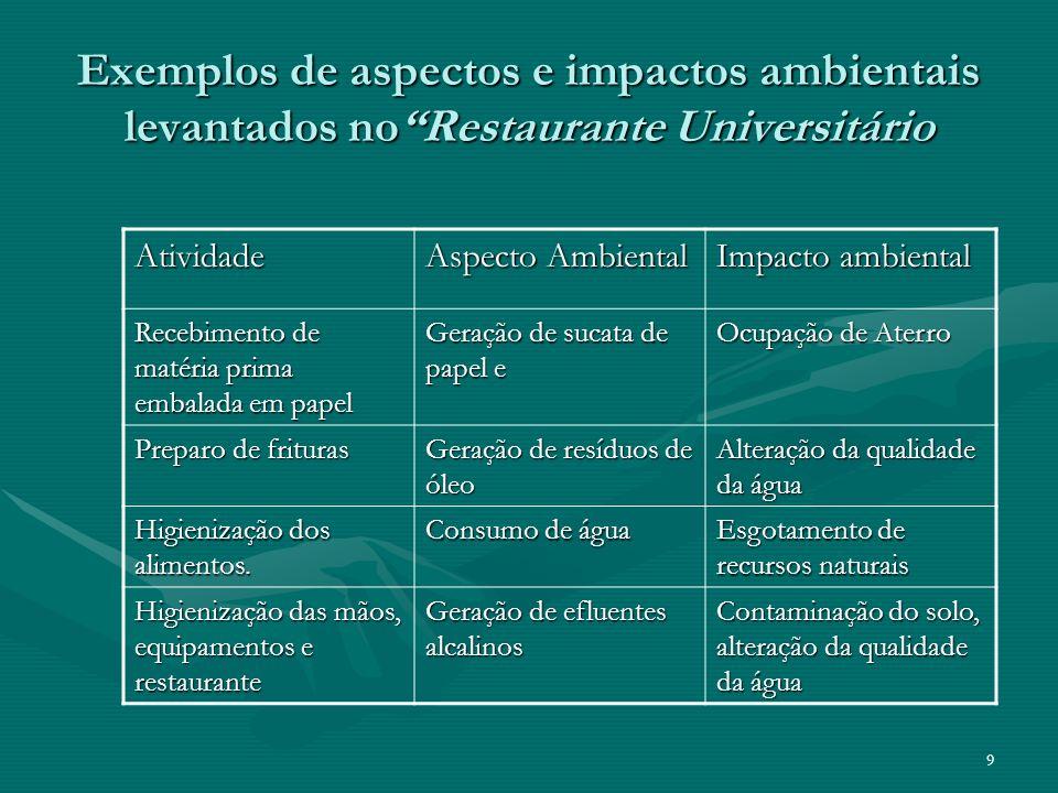 9 Exemplos de aspectos e impactos ambientais levantados noRestaurante Universitário Atividade Aspecto Ambiental Impacto ambiental Recebimento de matér
