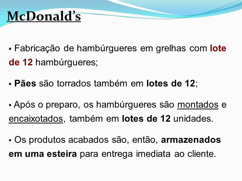 Fabricação de hambúrgueres em grelhas com lote de 12 hambúrgueres; Pães são torrados também em lotes de 12; Após o preparo, os hambúrgueres são montad