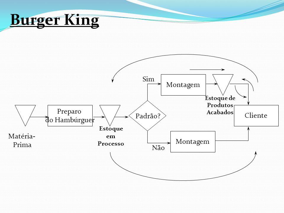 Cliente Matéria- Prima Preparo do Hambúrguer Montagem Estoque em Processo Padrão? Não Sim Estoque de Produtos Acabados Burger King