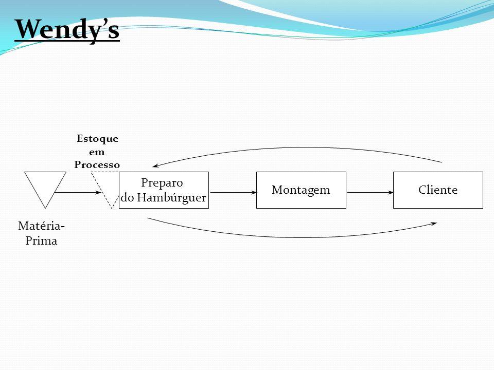 MontagemCliente Matéria- Prima Preparo do Hambúrguer Estoque em Processo Wendys