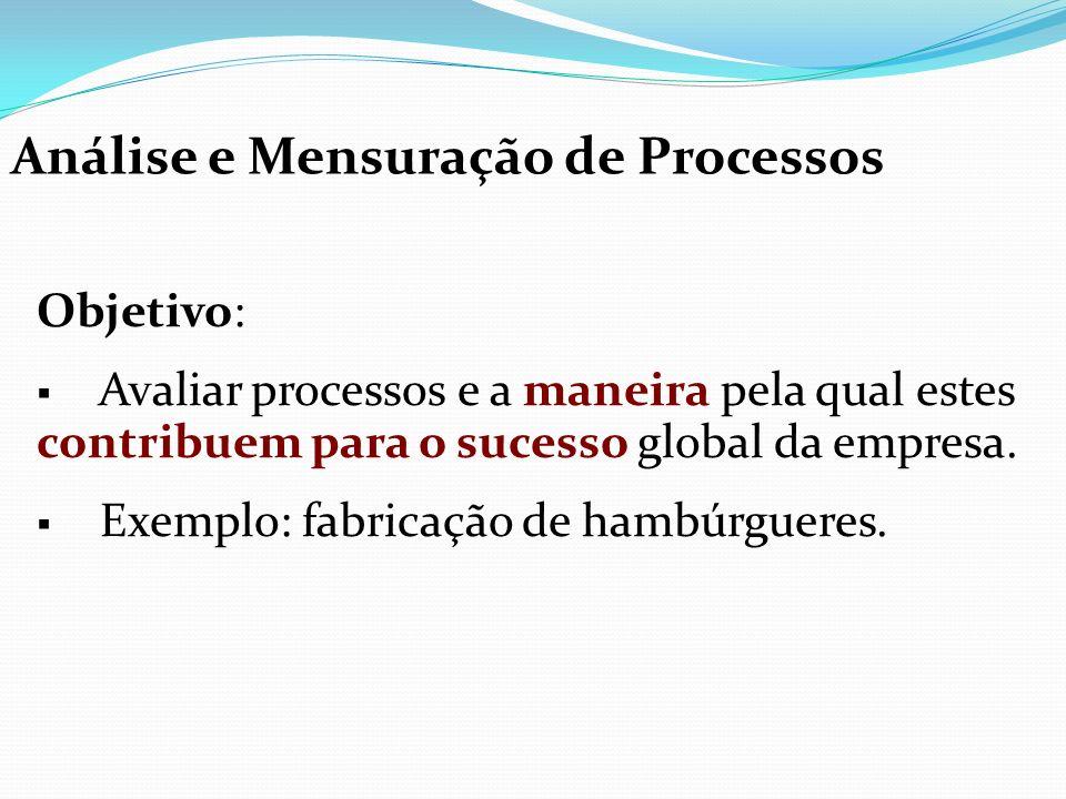 Análise e Mensuração de Processos Objetivo: Avaliar processos e a maneira pela qual estes contribuem para o sucesso global da empresa. Exemplo: fabric