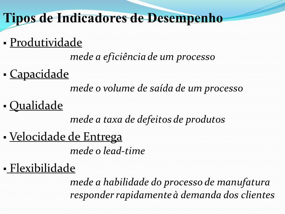 Tipos de Indicadores de Desempenho Produtividade mede a eficiência de um processo Capacidade mede o volume de saída de um processo Qualidade mede a ta