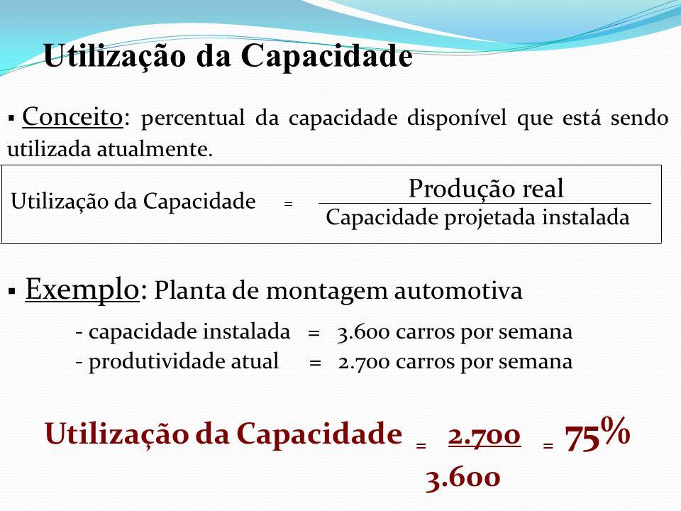 Conceito: percentual da capacidade disponível que está sendo utilizada atualmente. Exemplo: Planta de montagem automotiva - capacidade instalada = 3.6