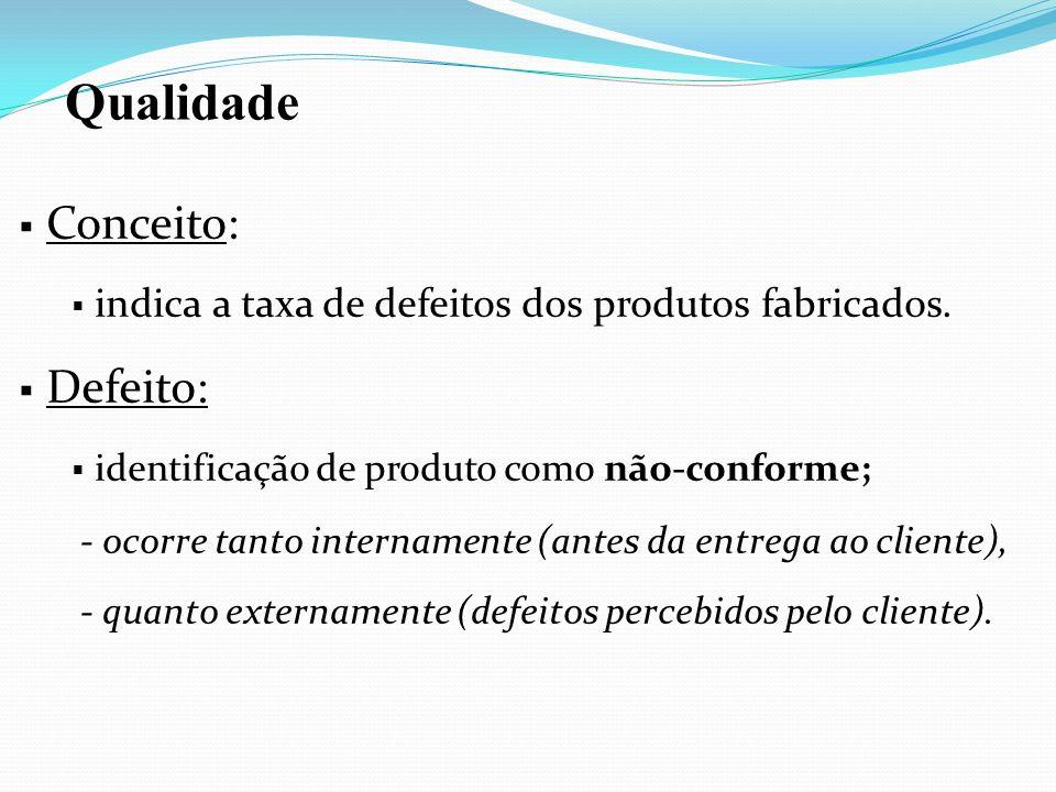 Conceito: indica a taxa de defeitos dos produtos fabricados. Defeito: identificação de produto como não-conforme; - ocorre tanto internamente (antes d