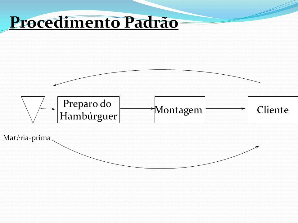 Procedimento Padrão Preparo do Hambúrguer MontagemCliente Matéria-prima