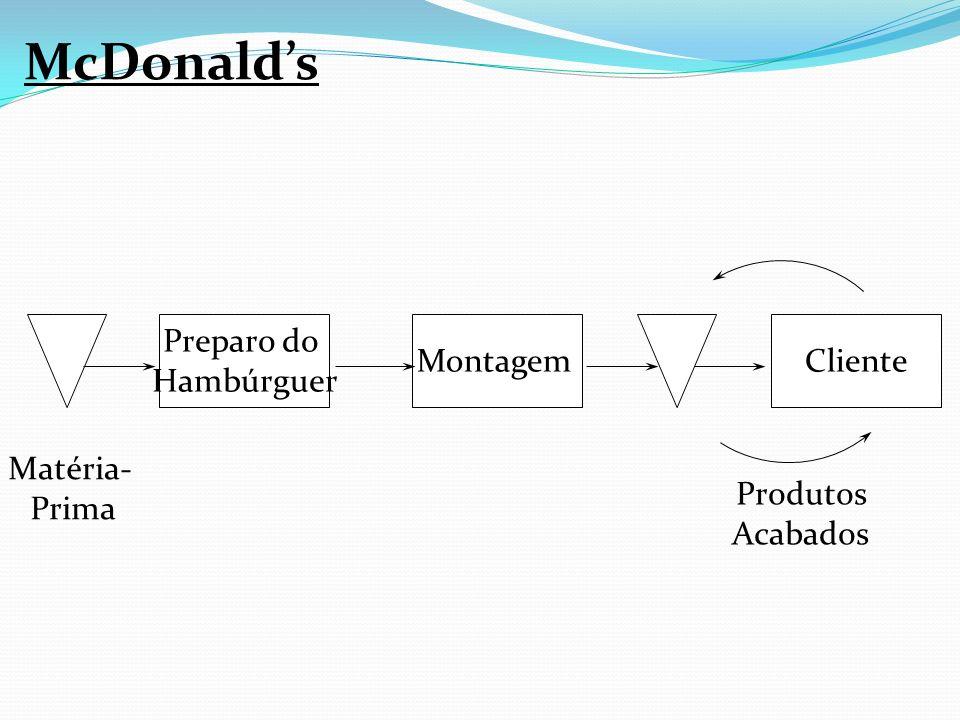 Produtos Acabados Preparo do Hambúrguer Montagem Matéria- Prima Cliente McDonalds