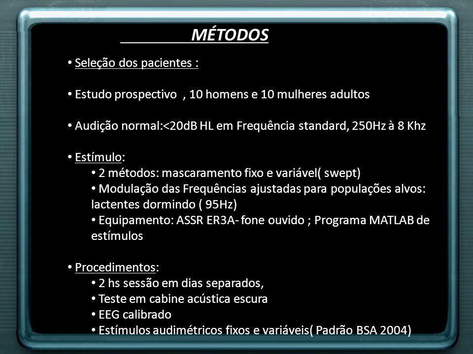 MÉTODOS Seleção dos pacientes : Estudo prospectivo, 10 homens e 10 mulheres adultos Audição normal:<20dB HL em Frequência standard, 250Hz à 8 Khz Estí