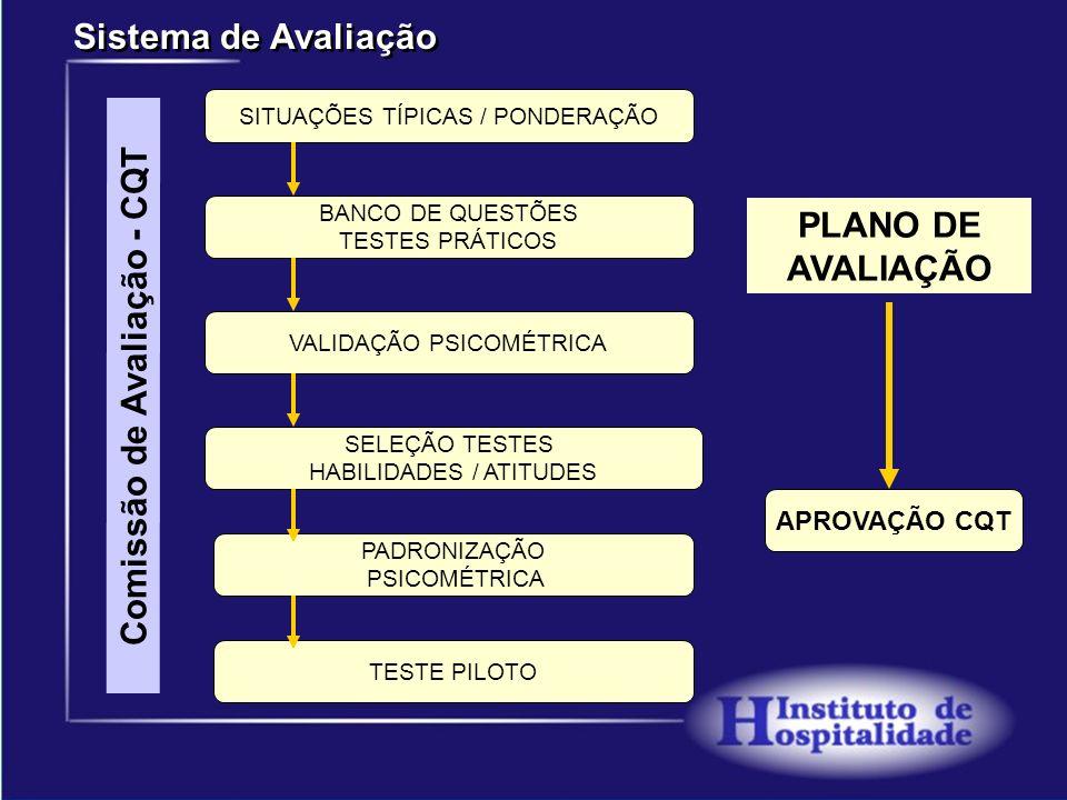Ferramentas da Qualidade Desenvolvidas contendo as competências e resultados esperados Normas e Orientações para Aprendizagem contendo as competências e resultados esperados Treinamento / Capacitação Avaliação para Certificação do Profissional Avaliação Diagnóstica do Profissional SISTEMA NACIONAL DE CERTIFICAÇÃO DA QUALIDADE PROFISSIONAL P/O SETOR DE TURISMO Avaliação Diagnóstica do Profissional