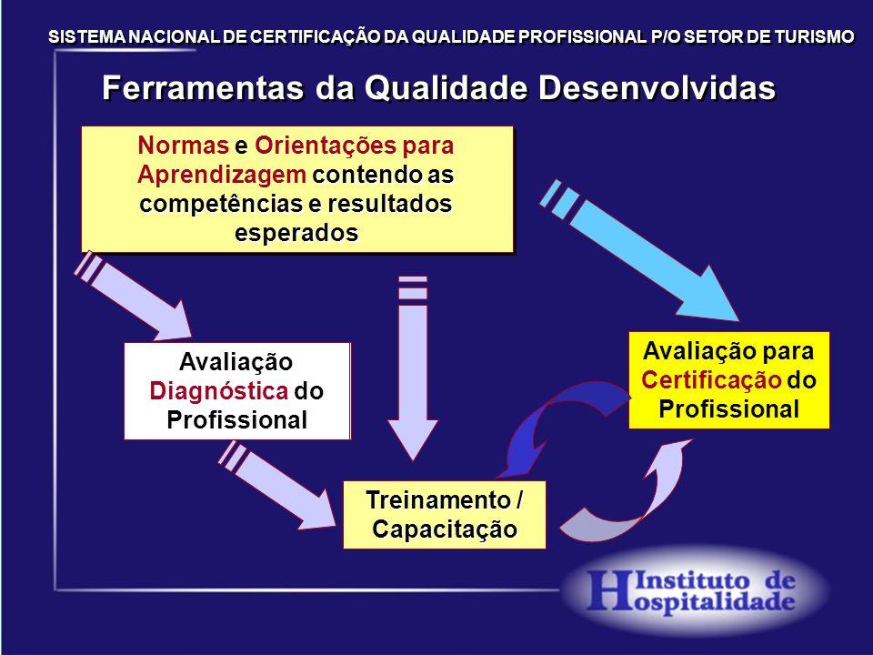 Sistema de Avaliação Esquema do processo de elaboração de normas Desenvolvimento de normas Sistema de Gestão da Certificação ISO 17024/DICOR 004 OPC