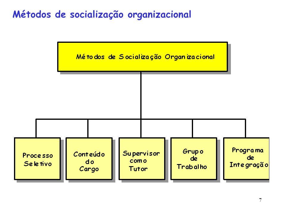 8 Métodos de Socialização Organizacional Programas de Integração Programas de Treinamento inicial que visa proporcionar familiarização...