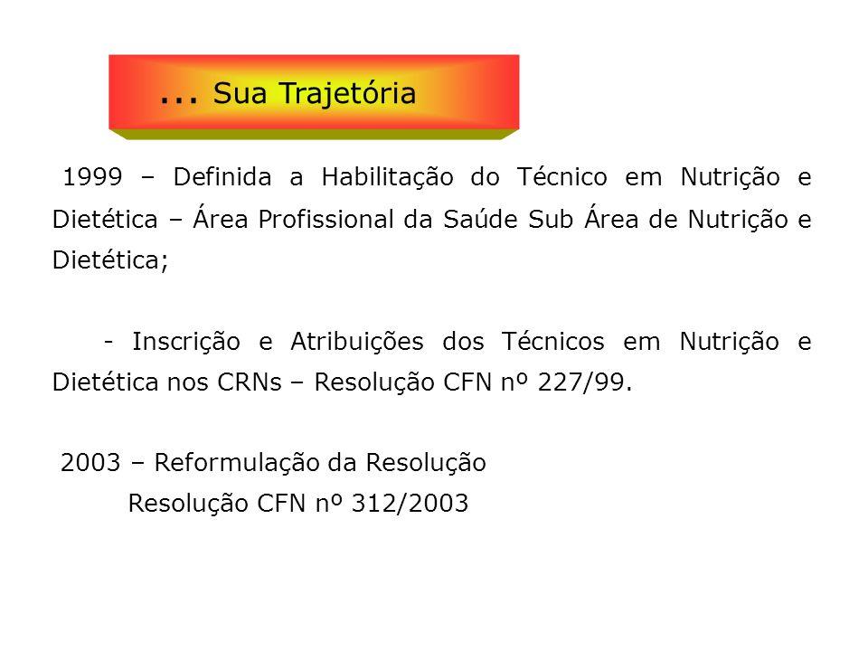 1999 – Definida a Habilitação do Técnico em Nutrição e Dietética – Área Profissional da Saúde Sub Área de Nutrição e Dietética; - Inscrição e Atribuiç