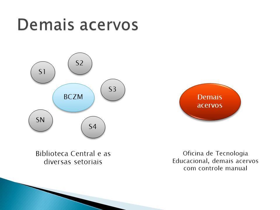BCZM S1 S2 SN S4 S3 Demais acervos Biblioteca Central e as diversas setoriais Oficina de Tecnologia Educacional, demais acervos com controle manual