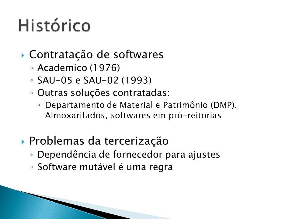 Contratação de softwares Academico (1976) SAU-05 e SAU-02 (1993) Outras soluções contratadas: Departamento de Material e Patrimônio (DMP), Almoxarifados, softwares em pró-reitorias Problemas da tercerização Dependência de fornecedor para ajustes Software mutável é uma regra