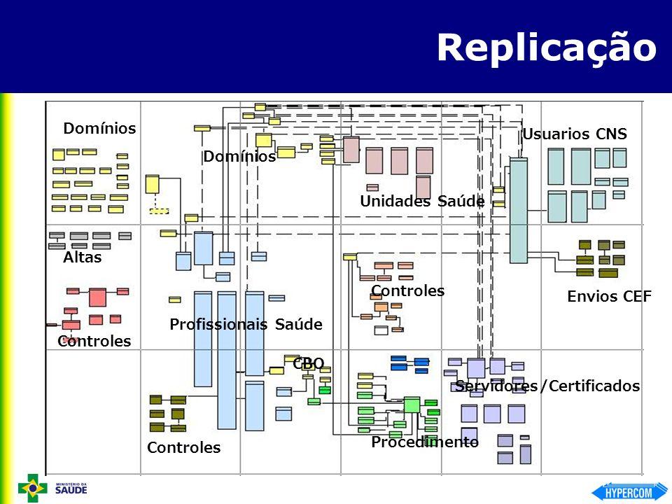 Replicação Domínios Altas Controles Profissionais Saúde Controles Unidades Saúde Controles Procedimento Servidores/Certificados Envios CEF Usuarios CN