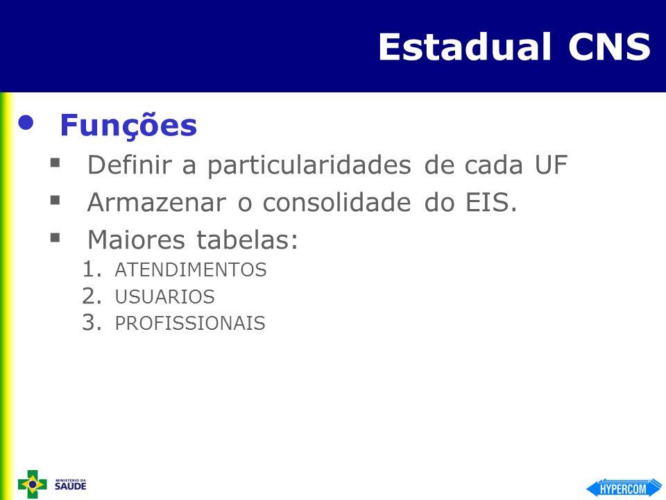 Estadual CNS Funções Definir a particularidades de cada UF Armazenar o consolidade do EIS. Maiores tabelas: 1. ATENDIMENTOS 2. USUARIOS 3. PROFISSIONA