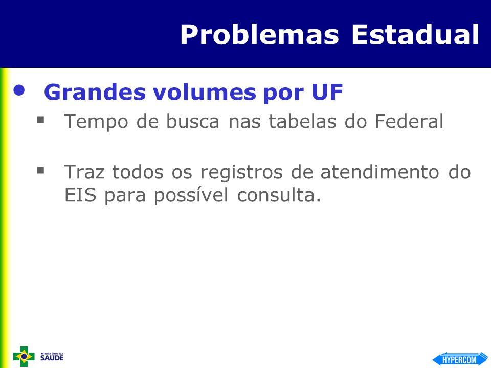 Problemas Estadual Grandes volumes por UF Tempo de busca nas tabelas do Federal Traz todos os registros de atendimento do EIS para possível consulta.