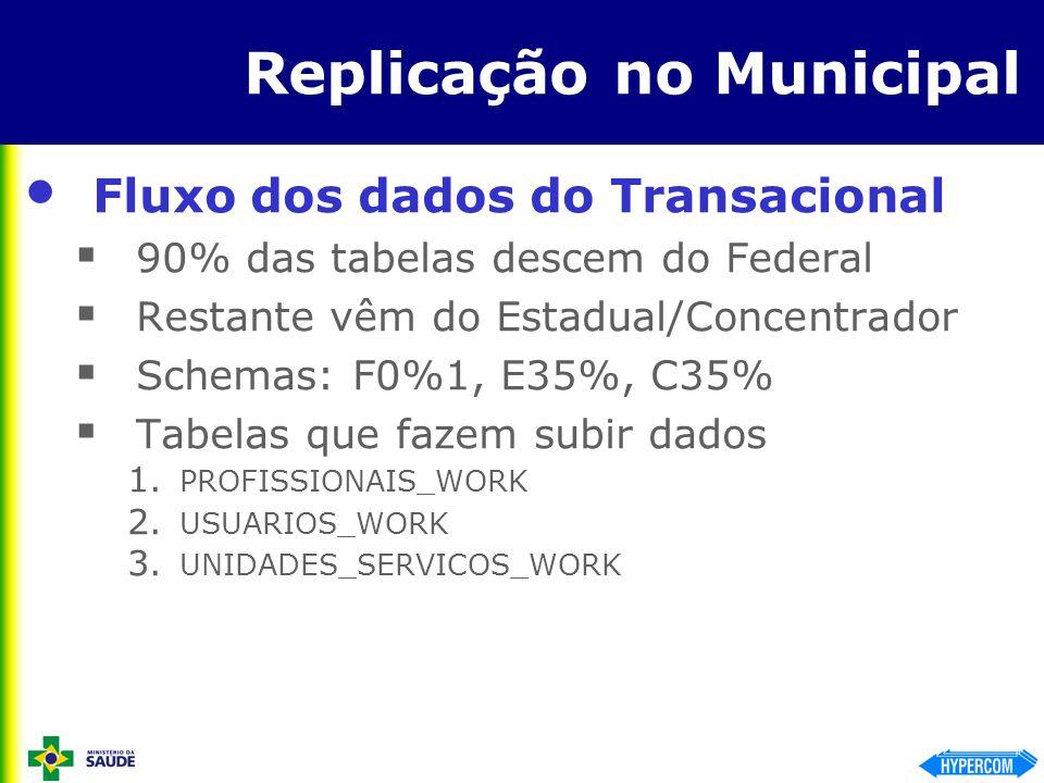 Replicação no Municipal Fluxo dos dados do Transacional 90% das tabelas descem do Federal Restante vêm do Estadual/Concentrador Schemas: F0%1, E35%, C