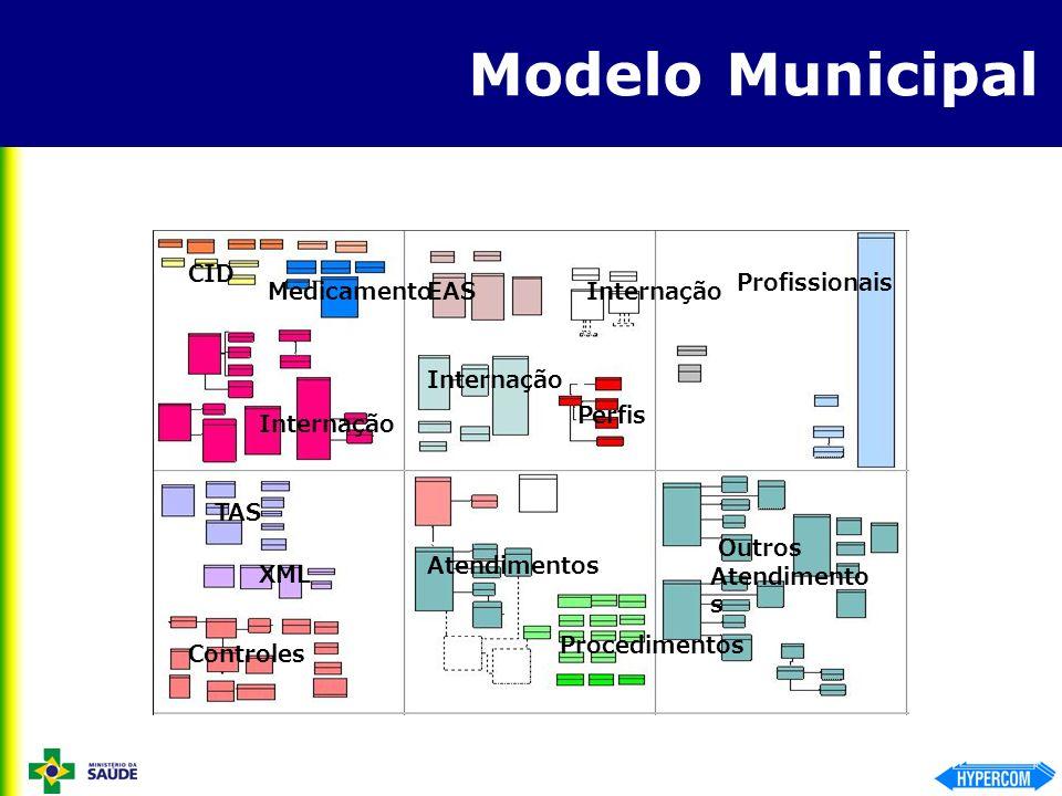 Modelo Municipal Outros Atendimento s Procedimentos Controles TAS XML Internação CID Medicamento Internação EAS Perfis Profissionais Internação Atendi