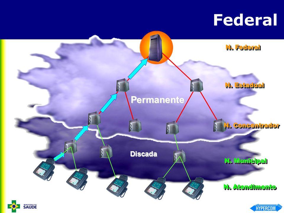 Estadual CNS Funções Definir a particularidades de cada UF Armazenar o consolidade do EIS.