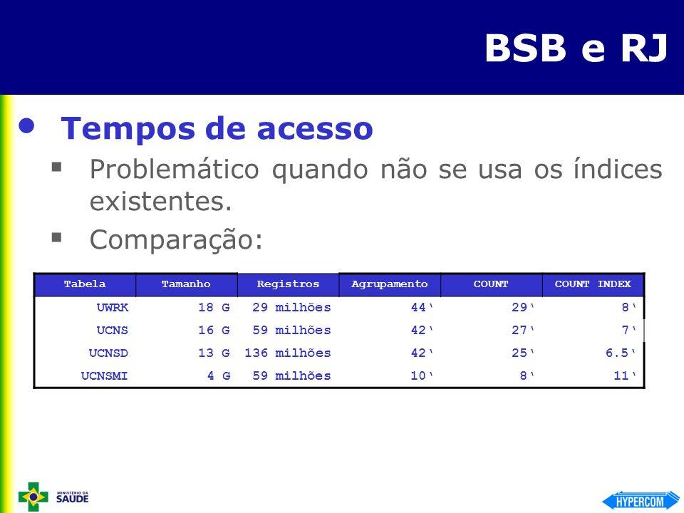 BSB e RJ Tempos de acesso Problemático quando não se usa os índices existentes. Comparação: TabelaTamanhoRegistrosAgrupamentoCOUNTCOUNT INDEX UWRK18 G
