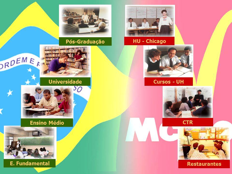 CTR Ensino Médio Cursos - UH Universidade HU - Chicago Pós-Graduação Restaurantes E. Fundamental