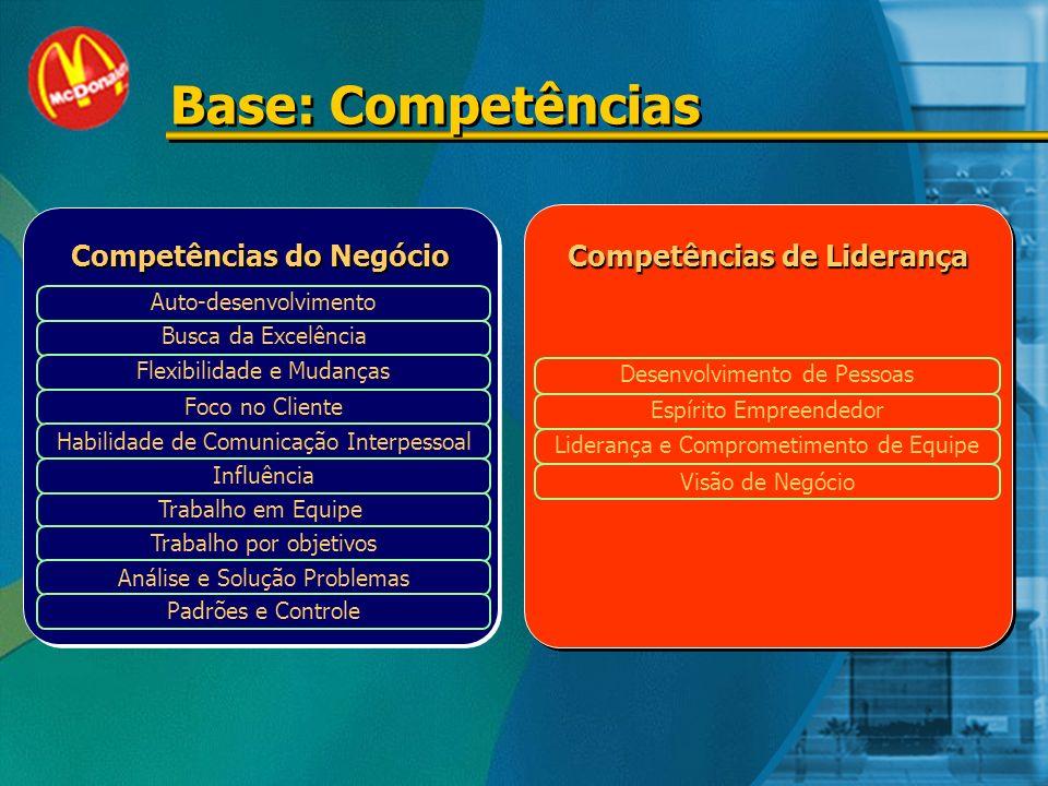 Base: Competências Competências do Negócio Auto-desenvolvimento Busca da Excelência Trabalho em Equipe Trabalho por objetivos Análise e Solução Problemas Padrões e Controle Flexibilidade e Mudanças Foco no Cliente Habilidade de Comunicação Interpessoal Influência Competências de Liderança Desenvolvimento de Pessoas Espírito Empreendedor Liderança e Comprometimento de Equipe Visão de Negócio