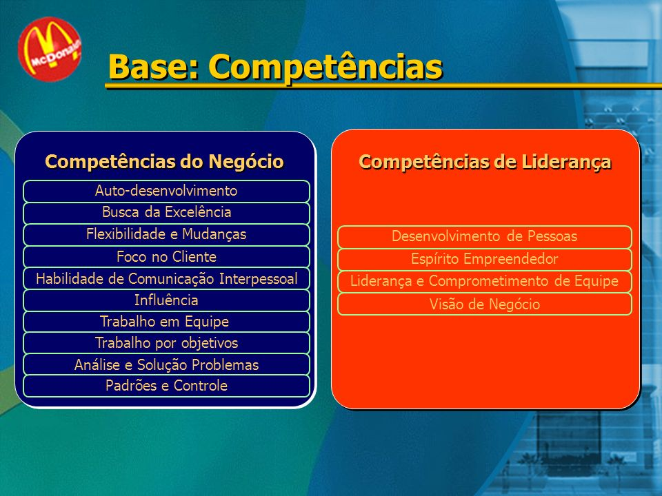 Perfis do Profissional McDonalds Técnico Administração Básica Administração Básica ComportamentalComportamental