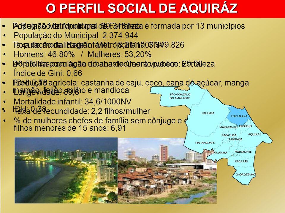 A Região Metropolitana de Fortaleza é formada por 13 municípios População do Municipal 2.374.944 População da Região Metropolitana 3.349.826 Homens: 4