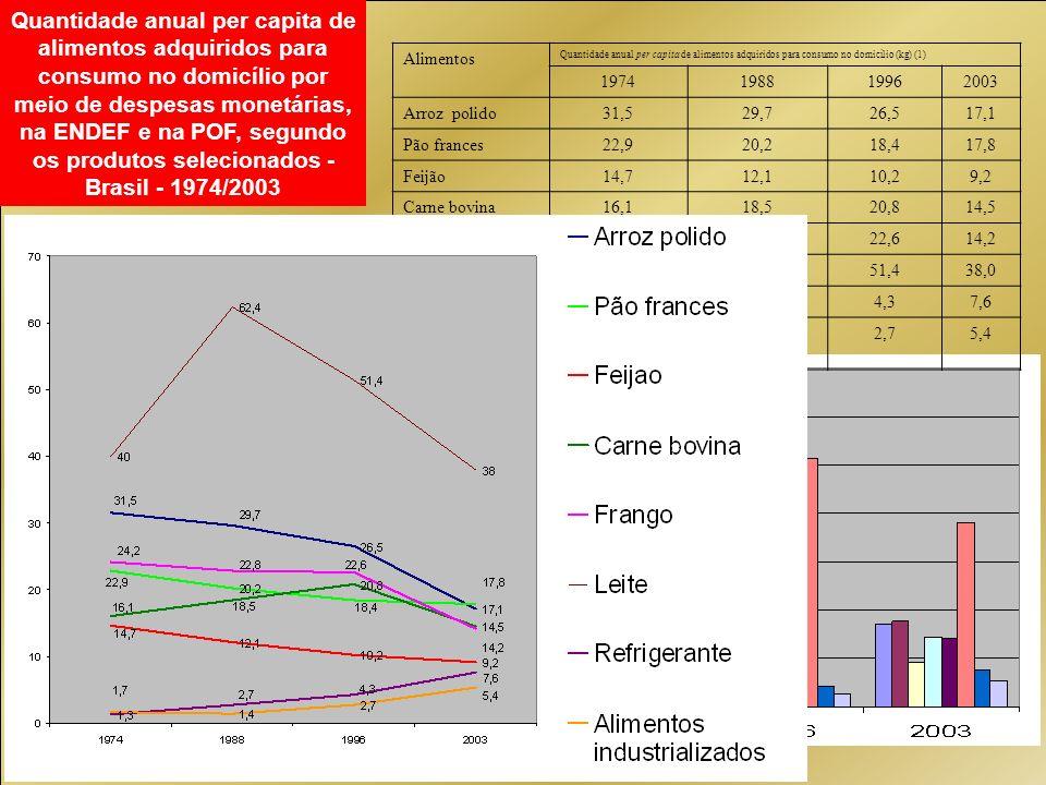 Alimentos Quantidade anual per capita de alimentos adquiridos para consumo no domicílio (kg) (1) 1974198819962003 Arroz polido31,529,726,517,1 Pão fra