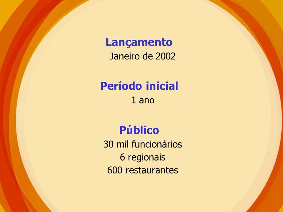Lançamento Janeiro de 2002 Período inicial 1 ano Público 30 mil funcionários 6 regionais 600 restaurantes