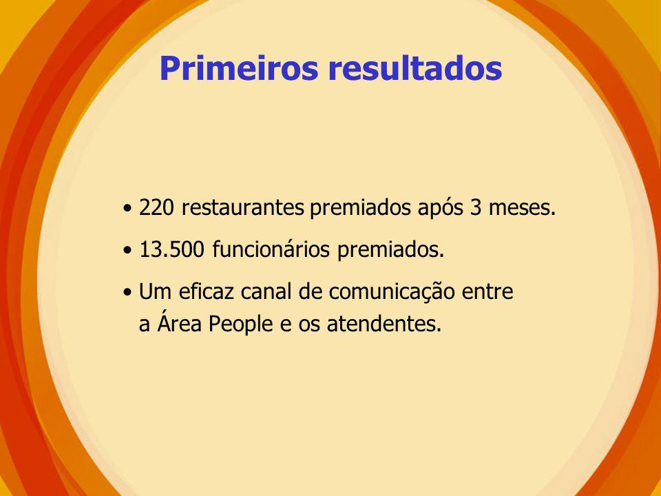 Primeiros resultados 220 restaurantes premiados após 3 meses. 13.500 funcionários premiados. Um eficaz canal de comunicação entre a Área People e os a