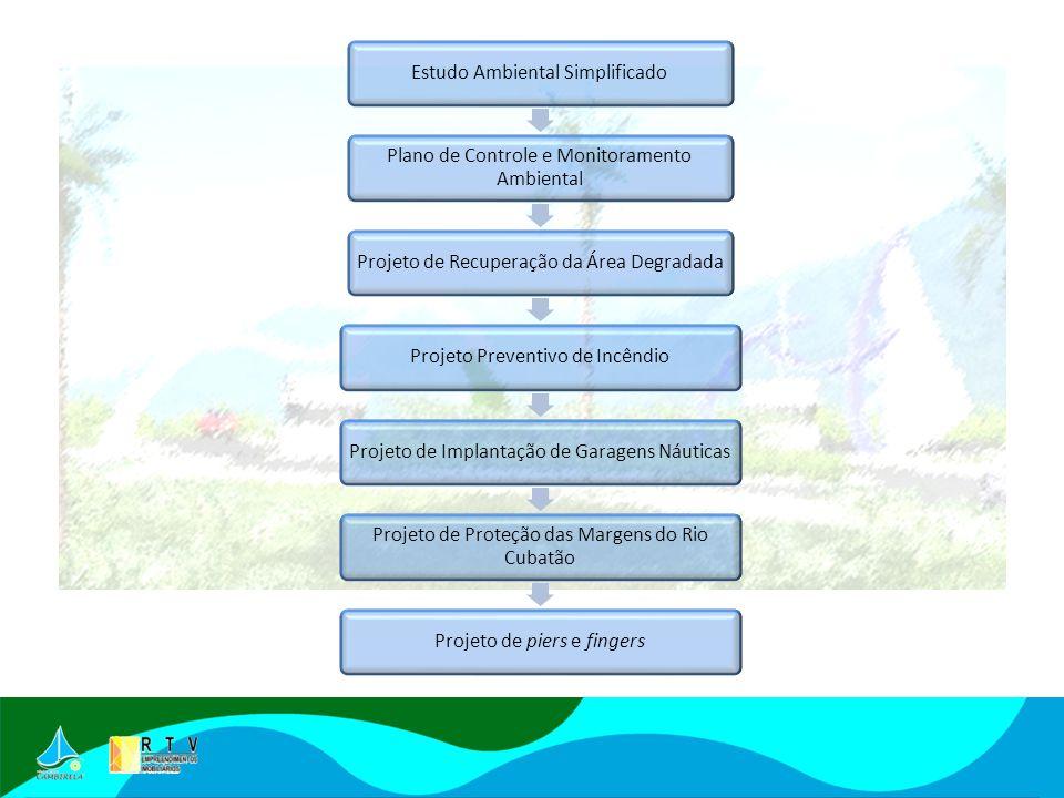 Estudo Ambiental Simplificado Plano de Controle e Monitoramento Ambiental Projeto de Recuperação da Área DegradadaProjeto Preventivo de IncêndioProjeto de Implantação de Garagens Náuticas Projeto de Proteção das Margens do Rio Cubatão Projeto de piers e fingers