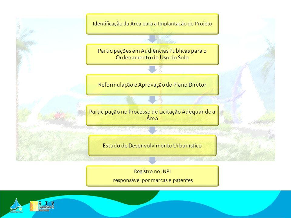 Identificação da Área para a Implantação do Projeto Participações em Audiências Públicas para o Ordenamento do Uso do Solo Reformulação e Aprovação do Plano Diretor Participação no Processo de Licitação Adequando a Área Estudo de Desenvolvimento Urbanístico Registro no INPI responsável por marcas e patentes