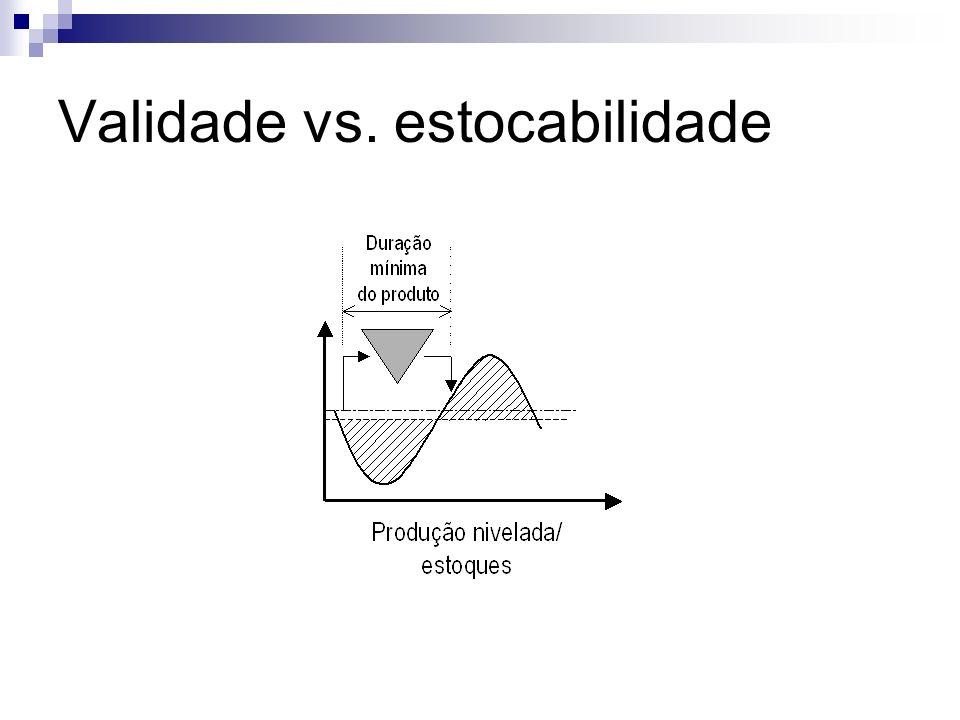 Validade vs. estocabilidade
