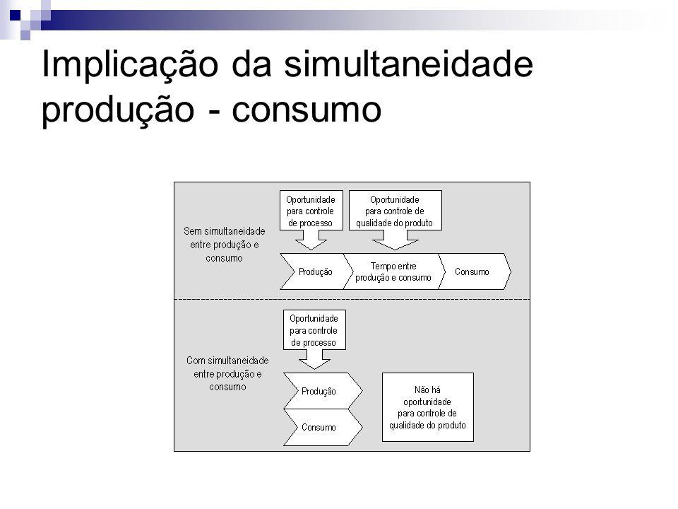 Implicação da simultaneidade produção - consumo