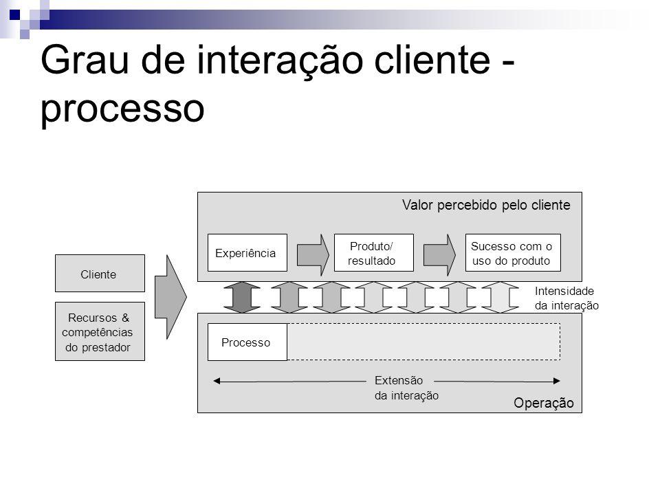 Grau de interação cliente - processo Cliente Recursos & competências do prestador Valor percebido pelo cliente Experiência Produto/ resultado Sucesso