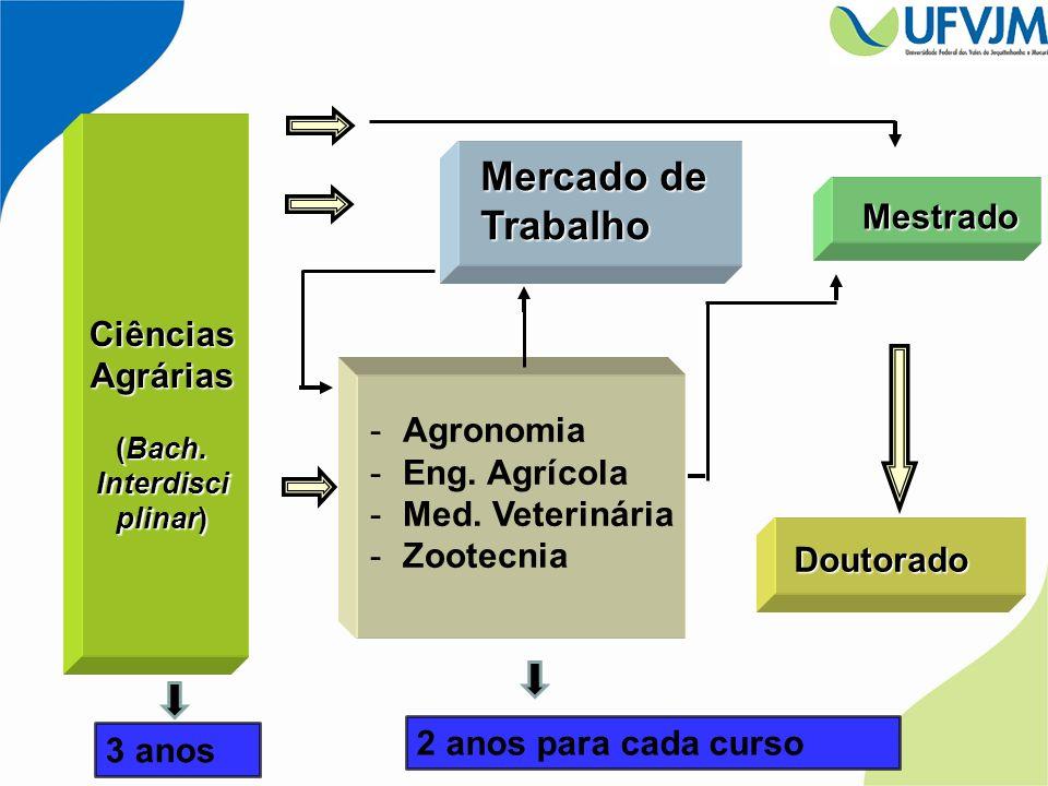 -Agronomia -Eng. Agrícola -Med. Veterinária -Zootecnia Doutorado Mestrado Mercado de Trabalho Ciências Agrárias (Bach. Interdisci plinar) 3 anos 2 ano