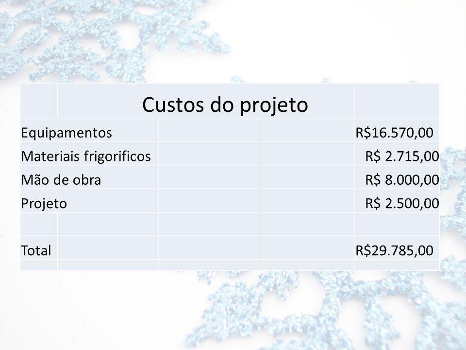EquipamentosR$16.570,00 Materiais frigorificosR$ 2.715,00 Mão de obraR$ 8.000,00 ProjetoR$ 2.500,00 TotalR$29.785,00