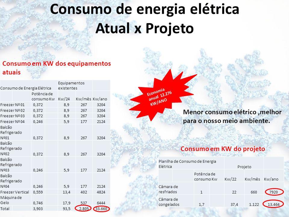 Consumo de energia elétrica Atual x Projeto Consumo de Energia Elétrica Equipamentos existentes Potência de consumo Kw Kw/24 Kw/mês Kw/ano Freezer Nº