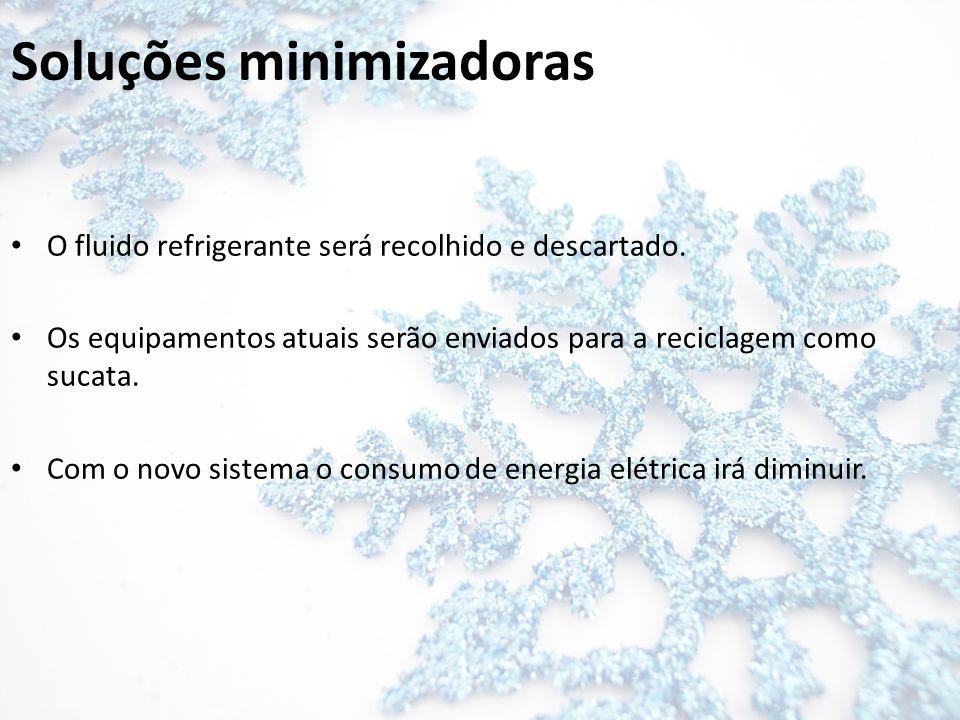 Soluções minimizadoras O fluido refrigerante será recolhido e descartado. Os equipamentos atuais serão enviados para a reciclagem como sucata. Com o n