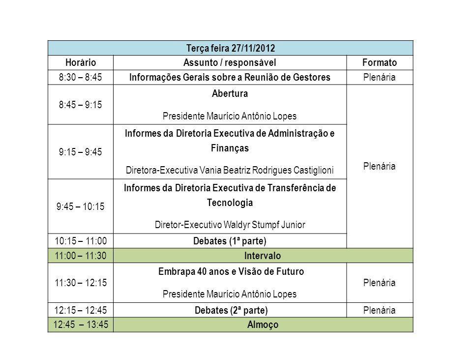 Terça feira 27/11/2012 HorárioAssunto / responsávelFormato 8:30 – 8:45 Informações Gerais sobre a Reunião de Gestores Plenária 8:45 – 9:15 Abertura Presidente Maurício Antônio Lopes Plenária 9:15 – 9:45 Informes da Diretoria Executiva de Administração e Finanças Diretora-Executiva Vania Beatriz Rodrigues Castiglioni 9:45 – 10:15 Informes da Diretoria Executiva de Transferência de Tecnologia Diretor-Executivo Waldyr Stumpf Junior 10:15 – 11:00 Debates (1ª parte) 11:00 – 11:30 Intervalo 11:30 – 12:15 Embrapa 40 anos e Visão de Futuro Presidente Maurício Antônio Lopes Plenária 12:15 – 12:45 Debates (2ª parte) Plenária 12:45 – 13:45 Almoço